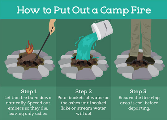 How to put out a campfire (Graphic by Fix.com)